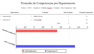 01 - GIRH- Reportes Evaluación de Desempeño